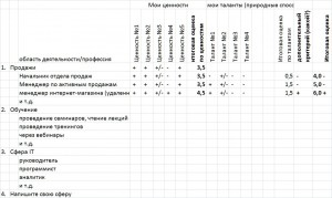 Таблица для выбора сферы деятельности и профессии в ней